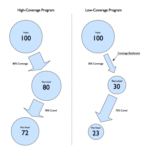 Figure 1: Effect of coverage on met need in two programmes