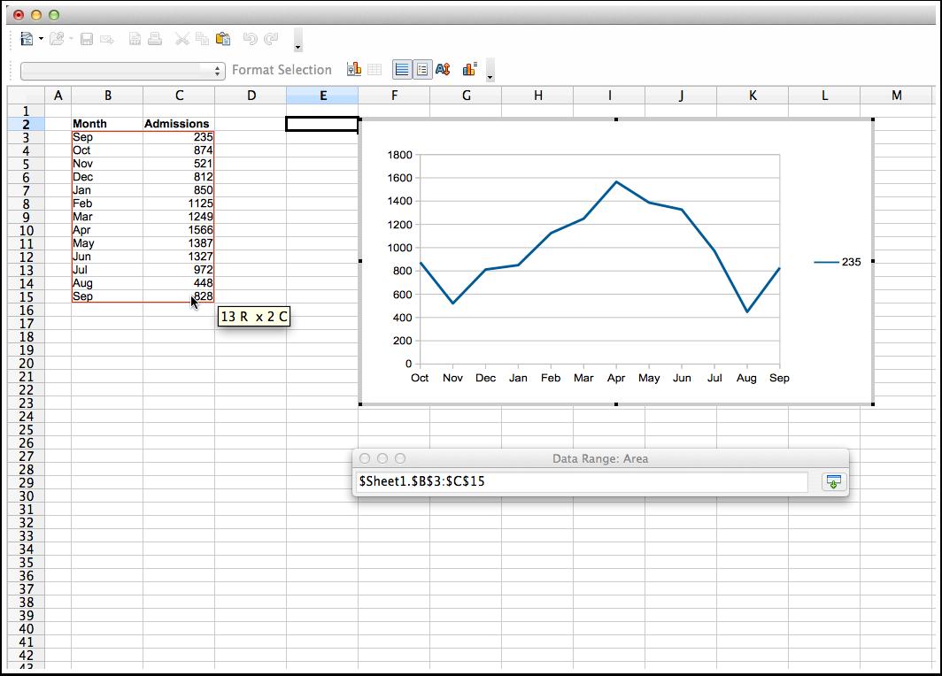 Creating a line graph | CMN