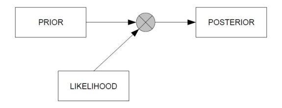 Conjugate analysis